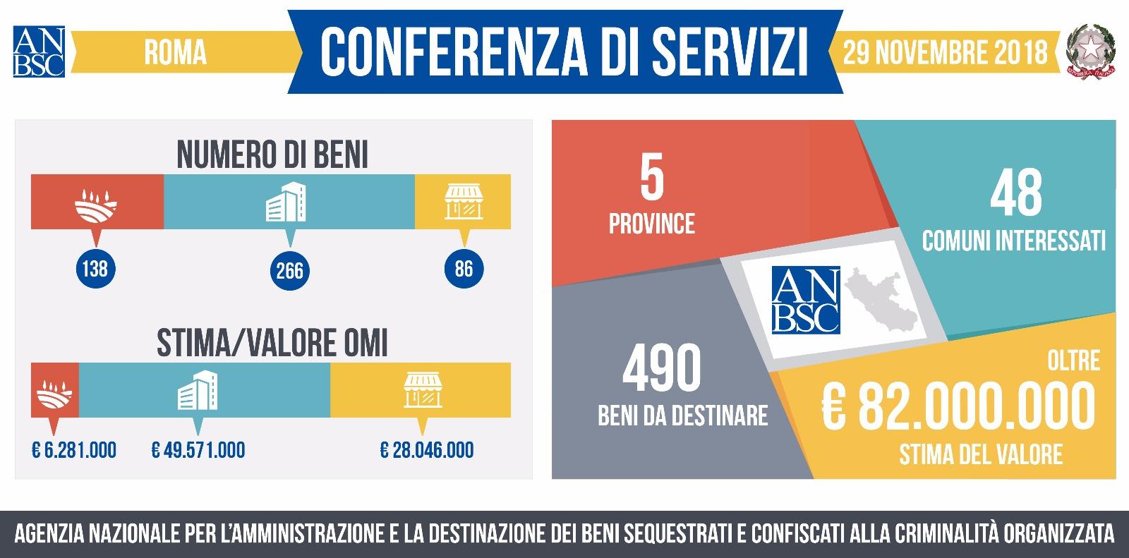 Conferenza di Servizi del Lazio